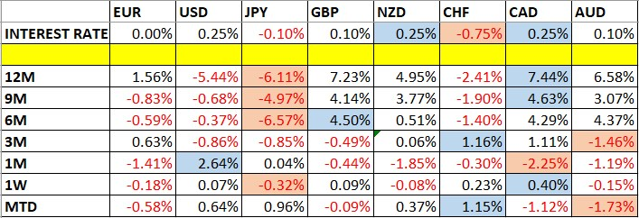 Currency Price Changes and Interest Rates