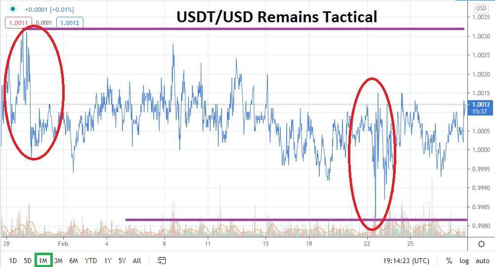 USDT/USD March 2021