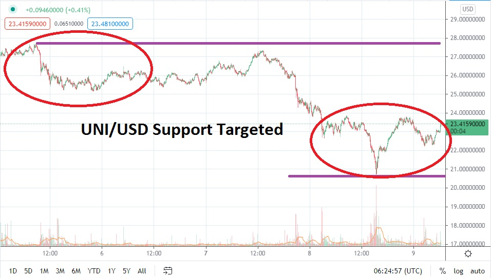 Selling Remains Strong & Support Appears Vulnerable
