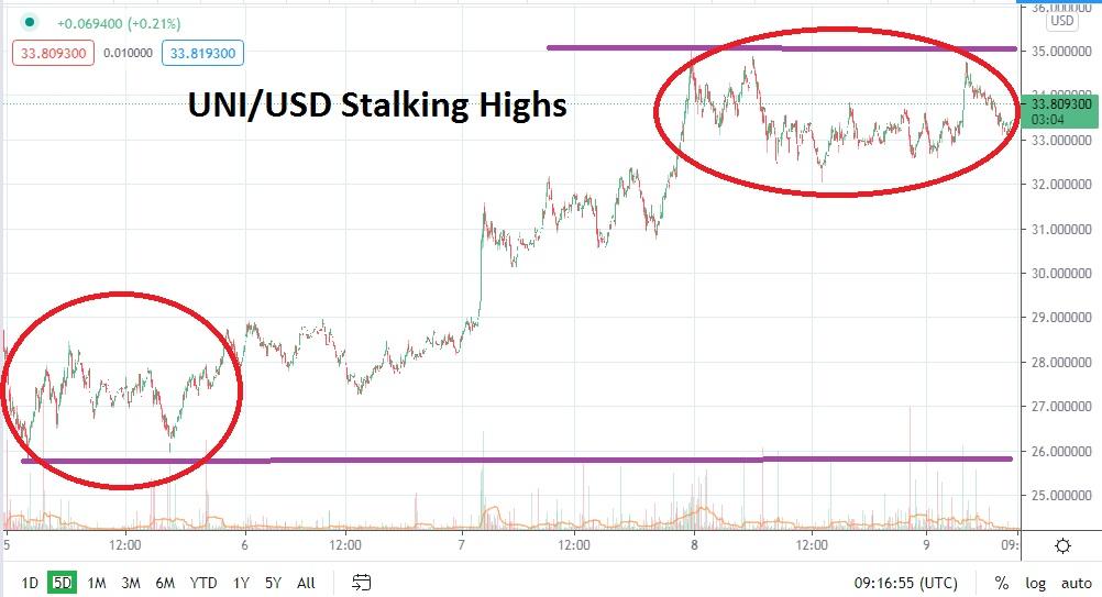 UNI/USD chart