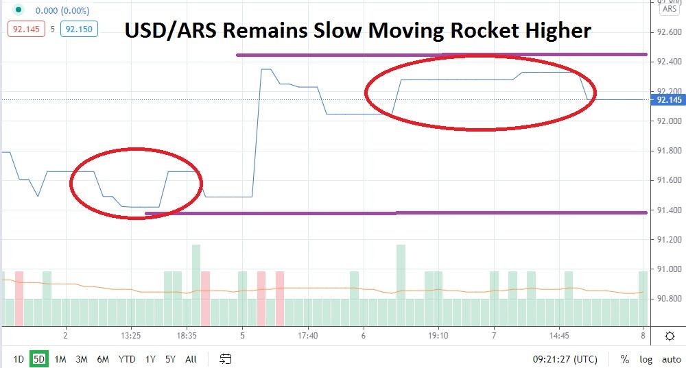 USD/ARS