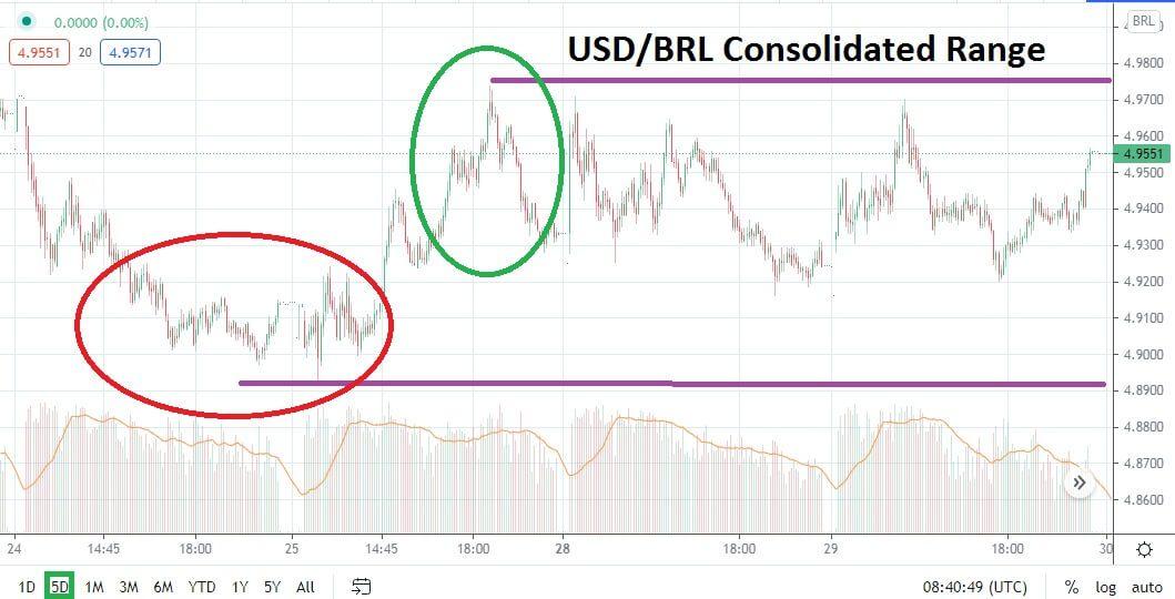 USD/BRL Chart