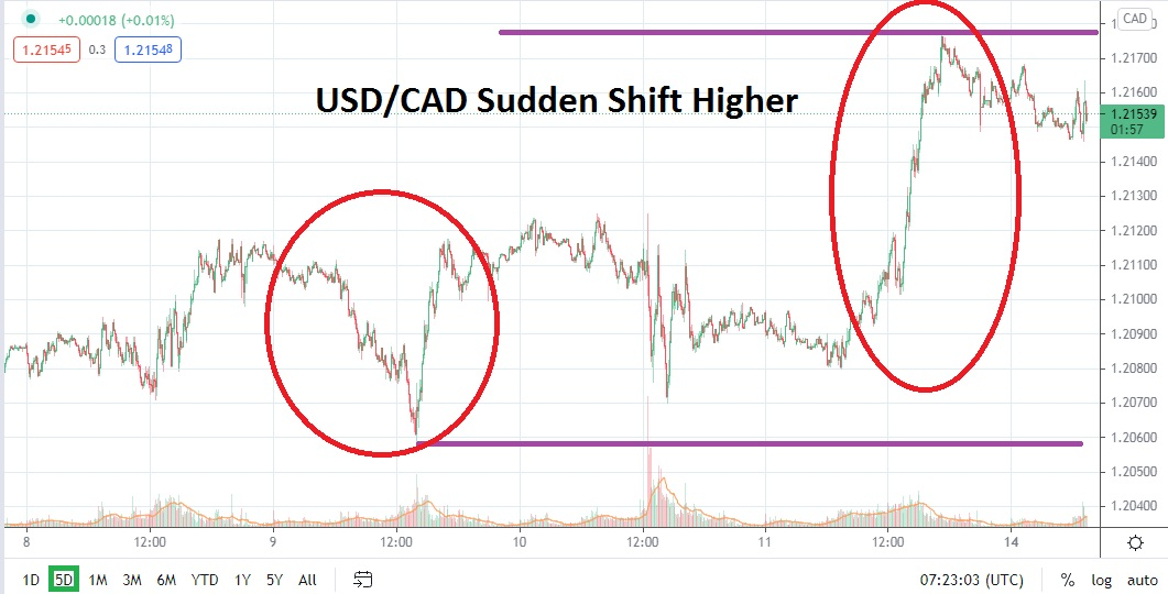 Canadian Dollar Punches Higher in Bearish Depths