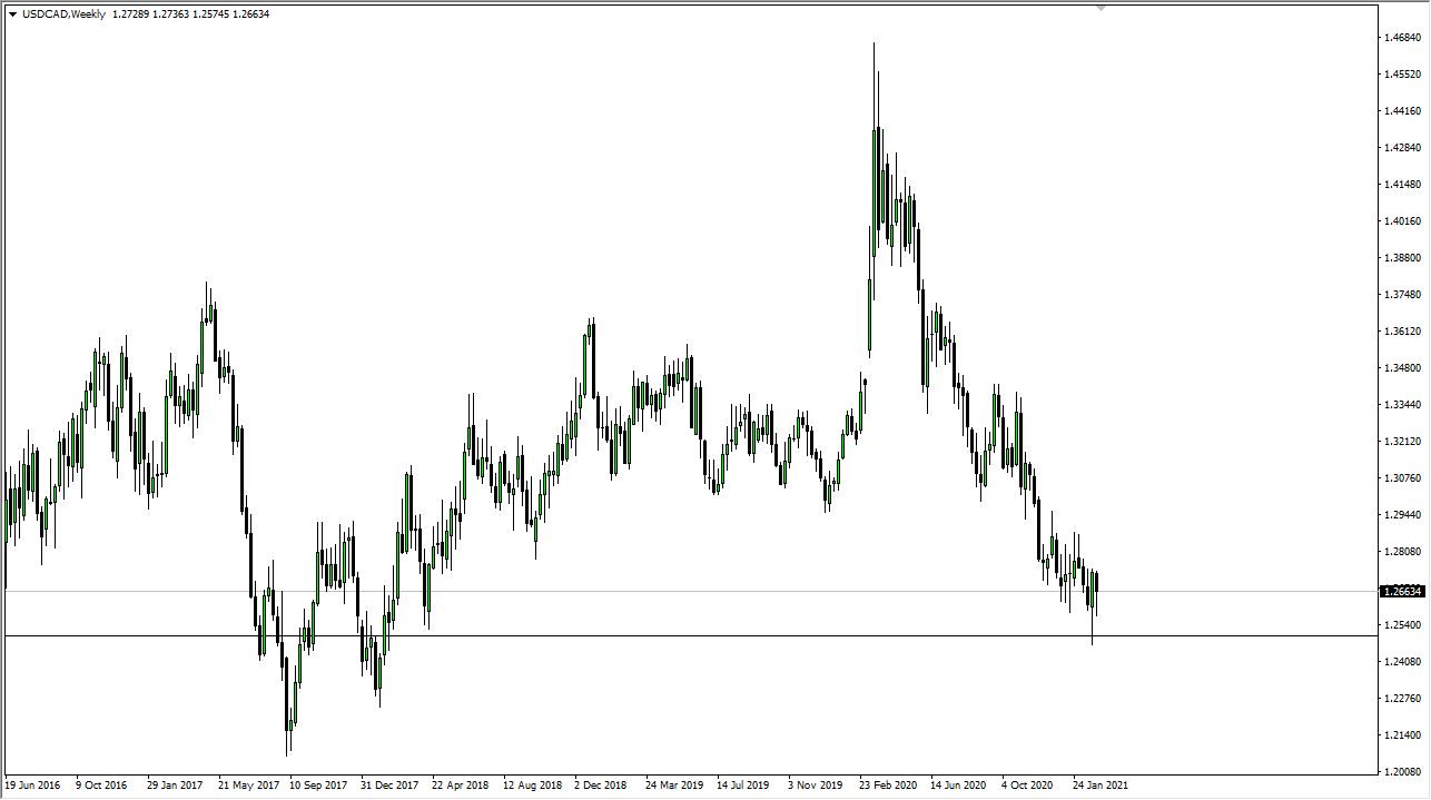 USD / CAD mingguan