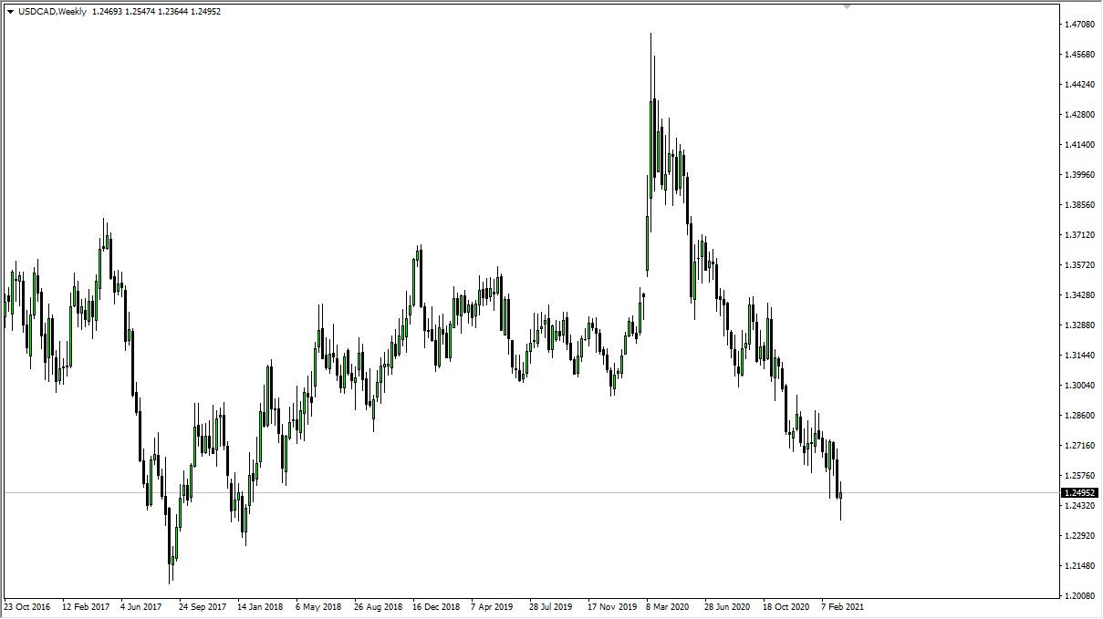 Grafik mingguan USD / CAD