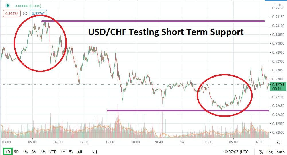 Reversal Lower Eyed After Achieving Mid-Term Highs