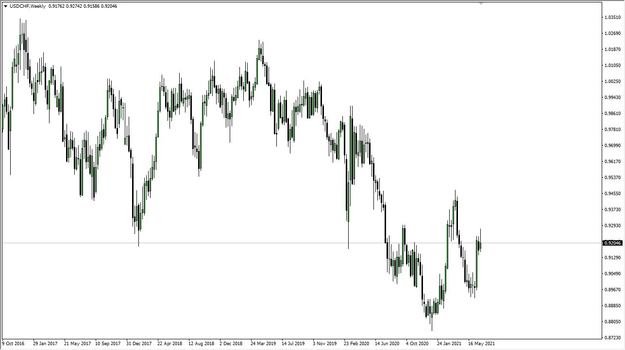 USD / CHF Weekly