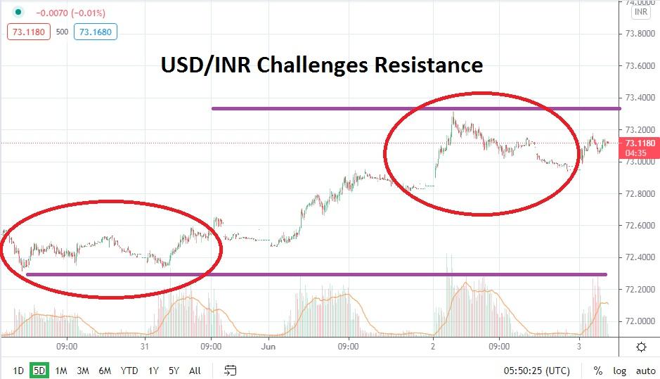 USD / INR