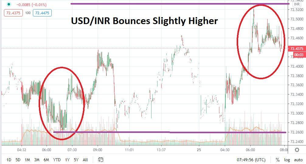 USD/INR chart