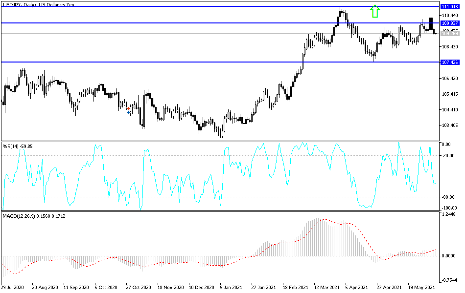 USD/JPY Technical Analysis: Catalyst for Recent Correction