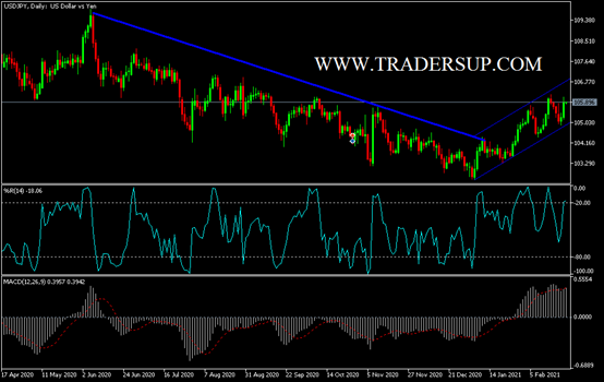 USD/JPY Technical Analysis: Anticipating US Growth Numbers