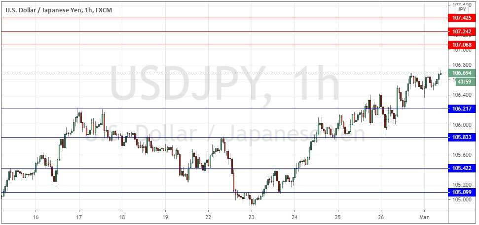 Grafik USD / JPY