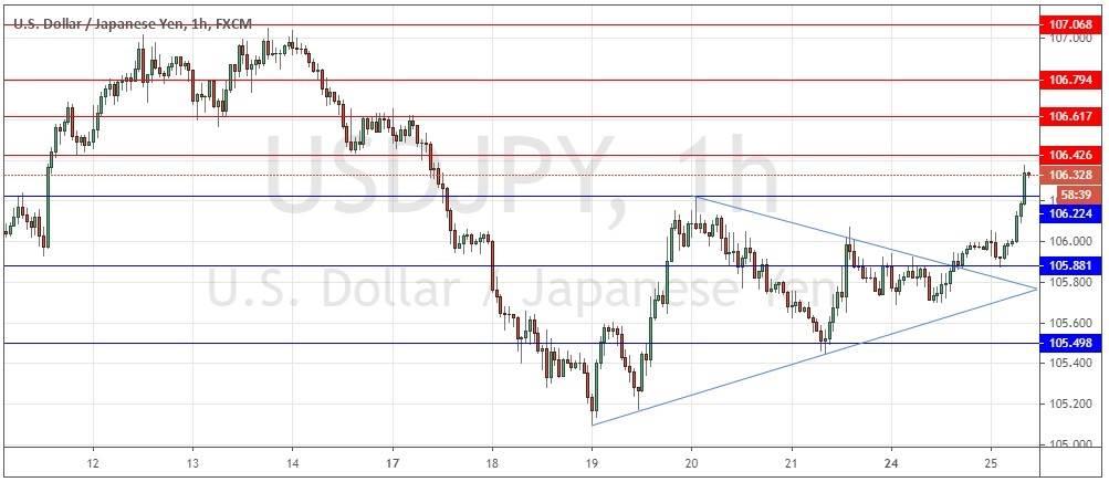 USD/JPY Forex Signal: Minor Bullish Breakout