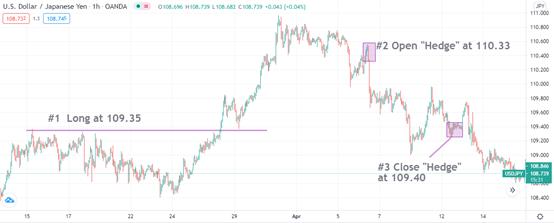 """USD/JPY """"Hedge"""" @109.40"""