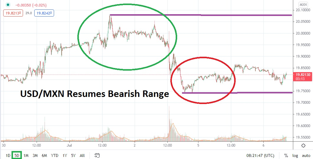 Support Levels Approached as Volumes Set to Rise