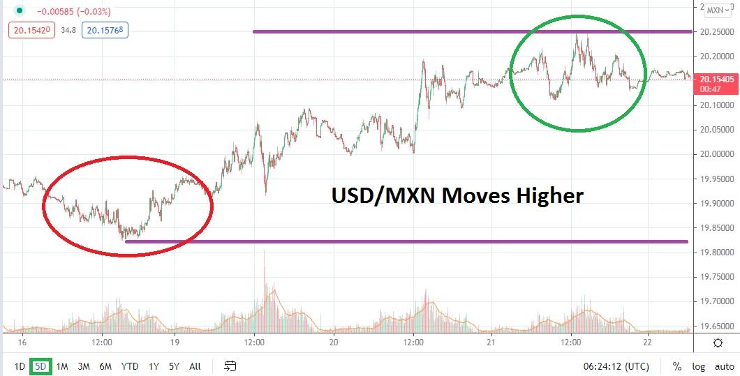 USD / MXN