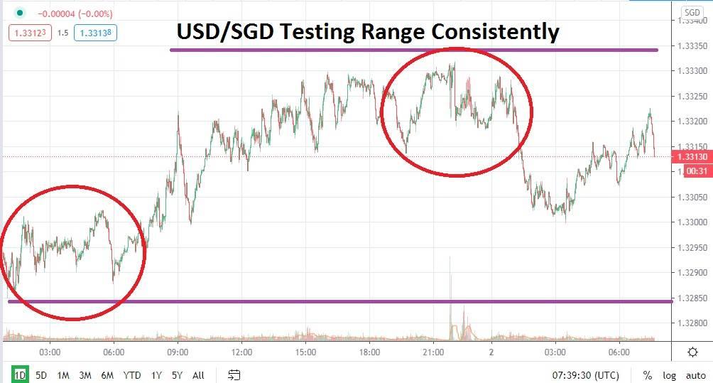USD/SGD chart