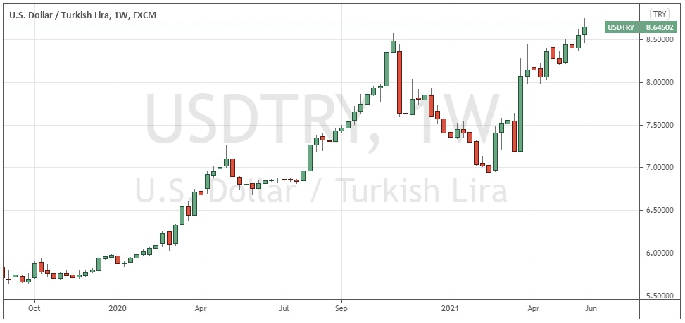 USD / TRY Weekly Chart