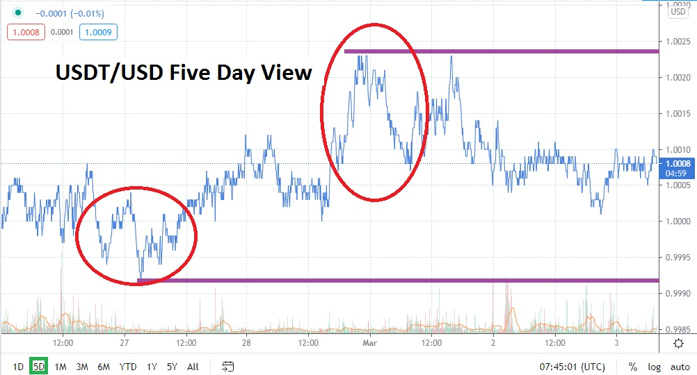 USDT/USD chart