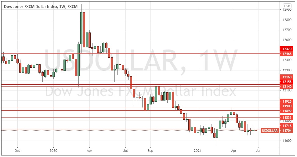 Weekly chart of the US dollar index