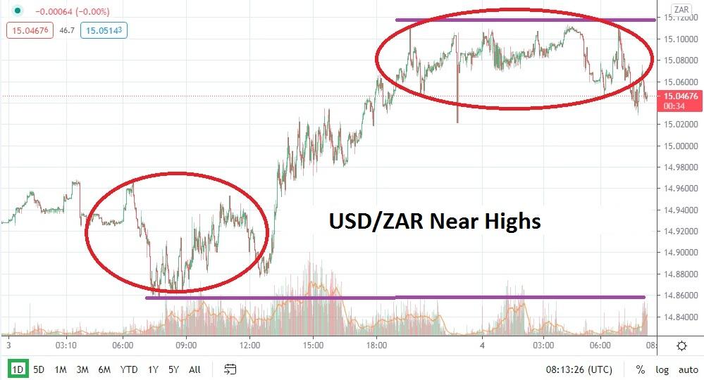 USD/ZAR chart