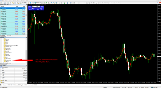 VWAP Indicator Set to Closing Prices