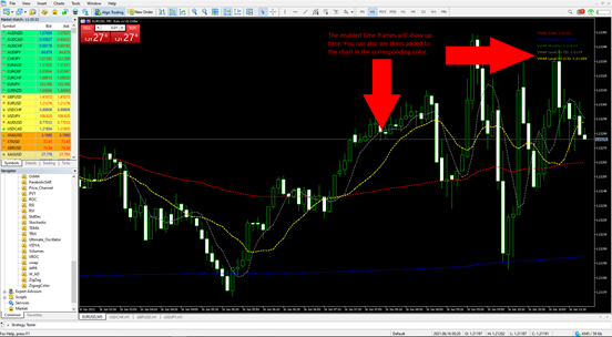VWAP Indicator Applied to MT5 Price Chart